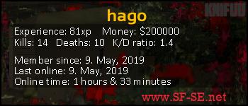 Player statistics userbar for hago