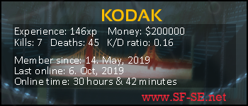 Player statistics userbar for KODAK
