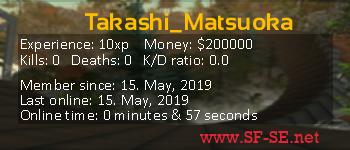 Player statistics userbar for Takashi_Matsuoka