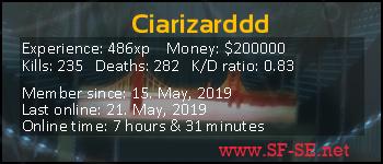 Player statistics userbar for Ciarizarddd