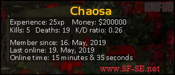 Player statistics userbar for Chaosa