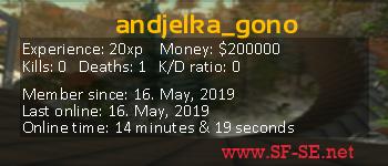 Player statistics userbar for andjelka_gono