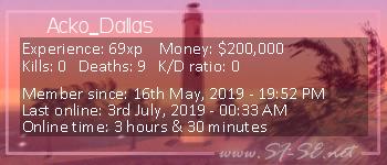 Player statistics userbar for Acko_Dallas