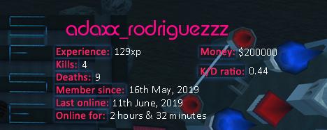Player statistics userbar for adaxx_rodriguezzz