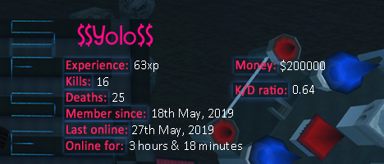Player statistics userbar for $$Yolo$$