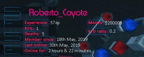Player statistics userbar for Roberto_Coyote
