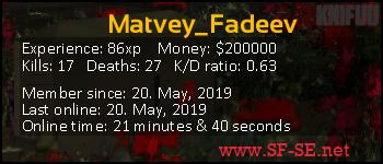 Player statistics userbar for Matvey_Fadeev