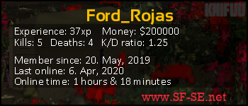 Player statistics userbar for Ford_Rojas