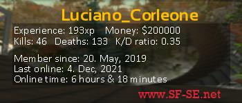 Player statistics userbar for Luciano_Corleone