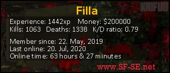 Player statistics userbar for Filla