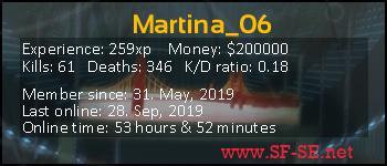 Player statistics userbar for Martina_06