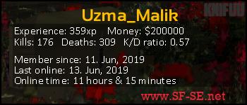 Player statistics userbar for Uzma_Malik