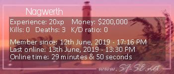 Player statistics userbar for Nagwerth