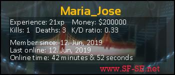 Player statistics userbar for Maria_Jose