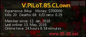 Player statistics userbar for V.PiLoT.85.CLown