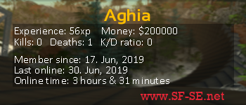 Player statistics userbar for Aghia