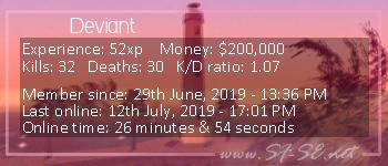 Player statistics userbar for Deviant