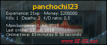 Player statistics userbar for panchochi123