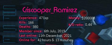 Player statistics userbar for Criscooper_Ramirez
