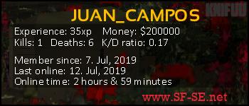 Player statistics userbar for JUAN_CAMPOS