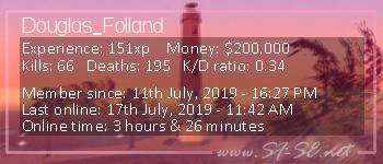 Player statistics userbar for Douglas_Folland
