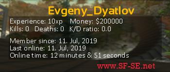 Player statistics userbar for Evgeny_Dyatlov