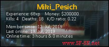 Player statistics userbar for Miki_Pesich