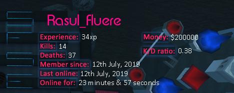 Player statistics userbar for Rasul_Fluere