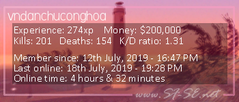 Player statistics userbar for vndanchuconghoa