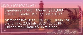 Player statistics userbar for djole_djordjevic025