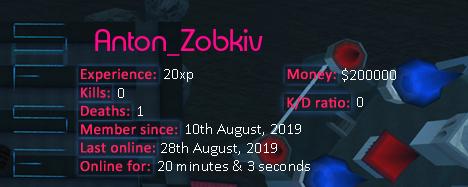 Player statistics userbar for Anton_Zobkiv
