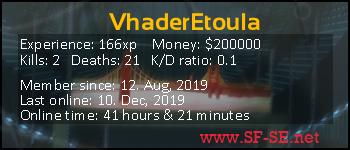 Player statistics userbar for VhaderEtoula