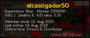 Player statistics userbar for elcastigador50
