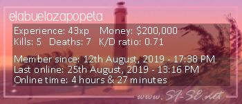 Player statistics userbar for elabuelozapopeta