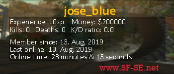 Player statistics userbar for jose_blue