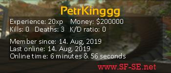 Player statistics userbar for PetrKinggg