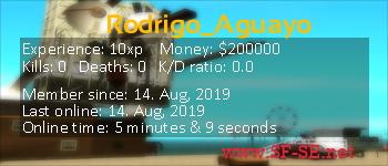 Player statistics userbar for Rodrigo_Aguayo