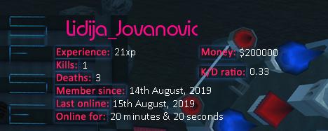 Player statistics userbar for Lidija_Jovanovic