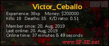 Player statistics userbar for Victor_Ceballo