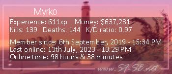 Player statistics userbar for Myrko