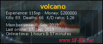 Player statistics userbar for volcano