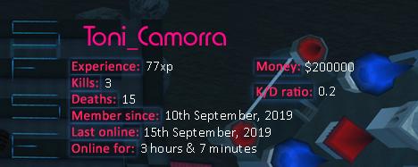 Player statistics userbar for Toni_Camorra