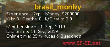 Player statistics userbar for brasil_monky