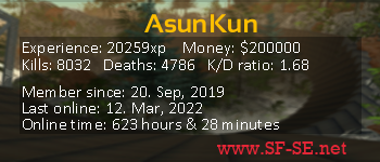 Player statistics userbar for AsunKun