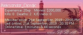 Player statistics userbar for Aleksandar_Djordjic