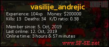 Player statistics userbar for vasilije_andrejic