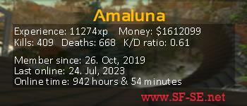 Player statistics userbar for Amaluna