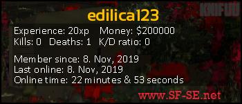 Player statistics userbar for edilica123