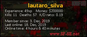 Player statistics userbar for lautaro_silva