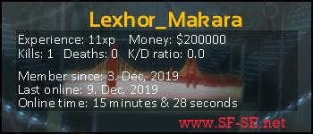 Player statistics userbar for Lexhor_Makara